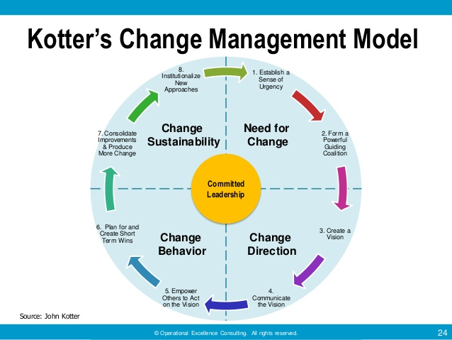 "change management kotter s model pros and cons The models of planned change are lewin""s 3 step model, kotter""s 8 step model   has its pros and cons however no one framework is best in all situations."